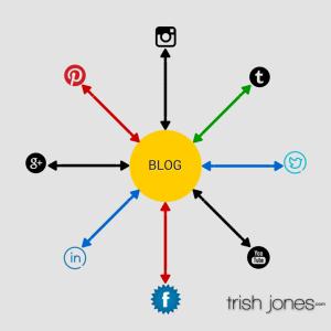 My Blog and Spoke Marketing Image